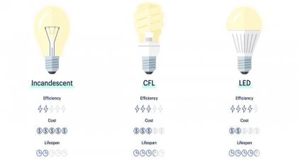 لامپ ال ای دی چیست؟ _ تجهیزیراق